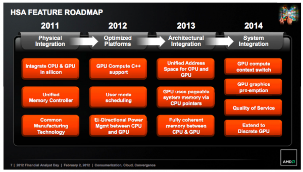 amd tech roadmap