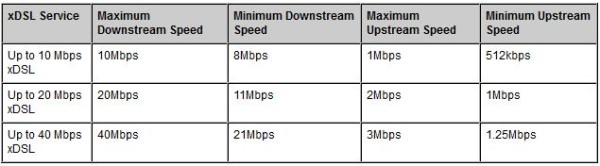Game streaming may actually be possible on the 20Mb/s profile!