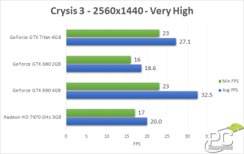 crysis3-25x14-avgfps
