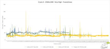 crysis3-25x14-frametimes