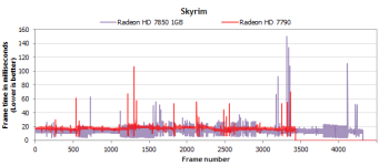 skyrim-HD7850