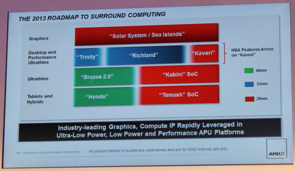 AMD 2013 APU roadmap