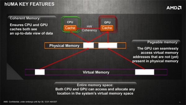 AMD Kaveri hUMA shared memory
