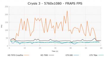 Crysis3_5760x1080_FRAPSFPS