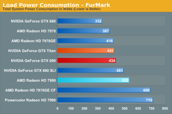 HD7990 power consumption stress
