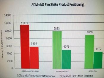 HD7990 specs leak benchmark