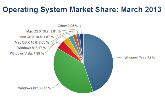 windows-8-market-share-100031382-large