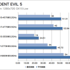 Intel Haswell Resident Evil 5 preview