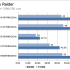Intel Haswell Tomb Raider preview