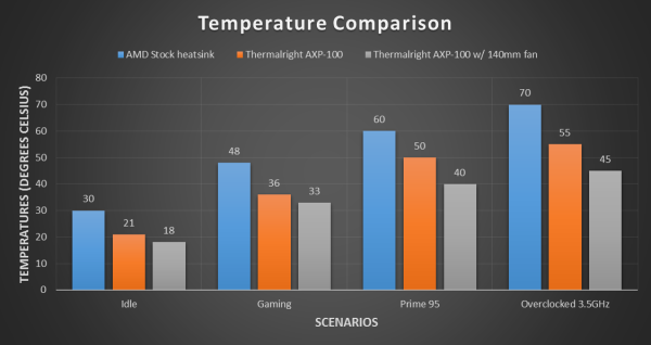 Thermalright AXP-100 temperature graph