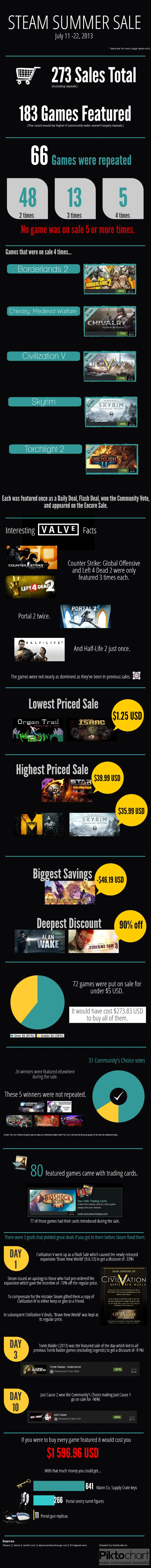steam_summer_sale_infographic