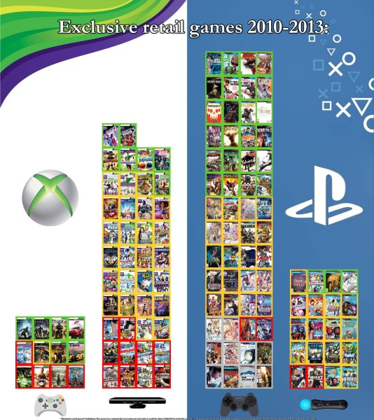 Console Wars exclusive games comparison