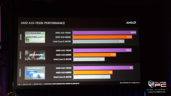 AMD A10-7850K general performance benchmarks