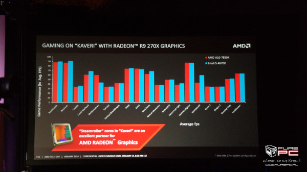 AMD Kaveri vs Core i5-4670K with discrete graphics