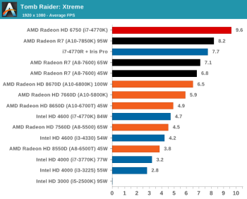 tombraider avg fps anandtech