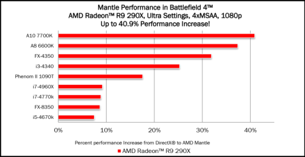 AMD_Perf_Data_575px