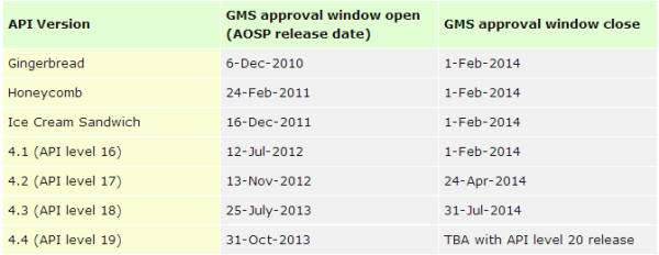 Google Android GMS windows from 2014