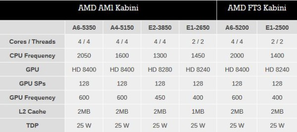 AMD Kabini APU list