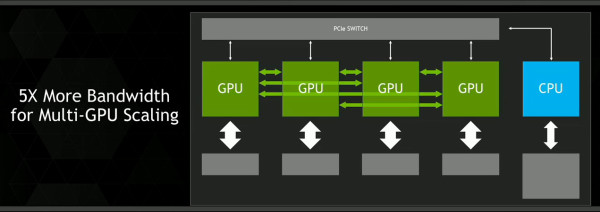 NVLink bandwidth scaling