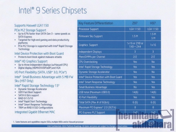 Intel Z97 H97 chipset features
