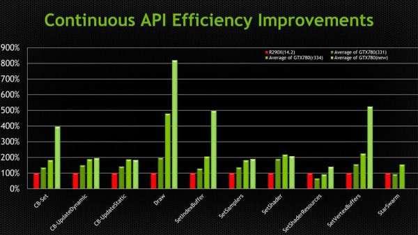 Nvidia API efficiency improvements