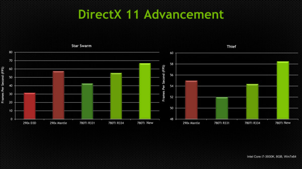 Nvidia DX11 efficiency improvements