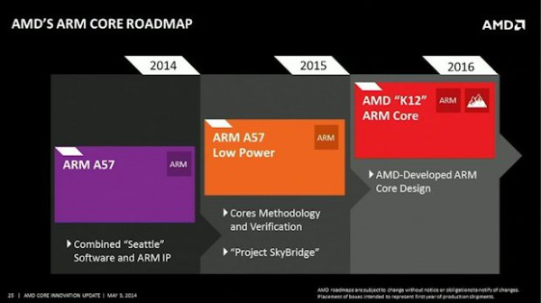 AMD ARM roadmap