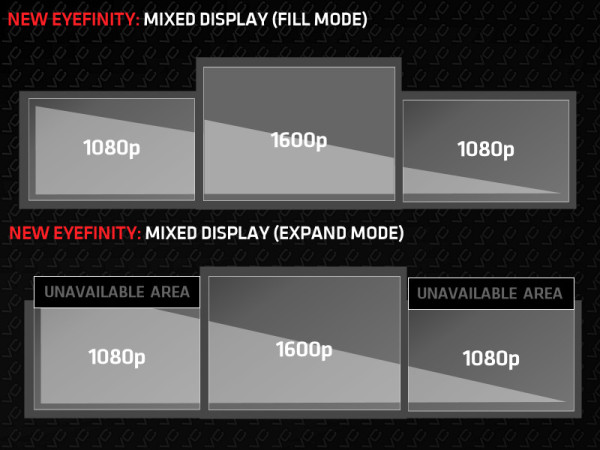 AMD Eyefinity mixes res fill
