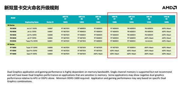 AMD-Kaveri-Mobile-Graphics list