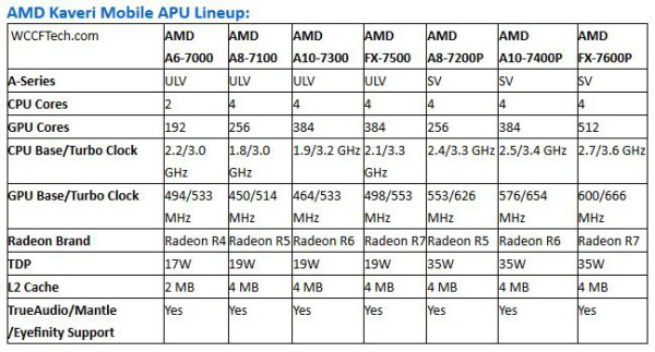 AMD Mobile Kaveri leak full lineup
