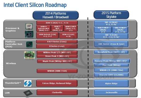 Intel Skylake platform leak
