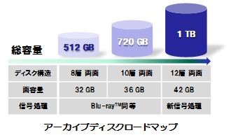 Panasonic 256GB projections