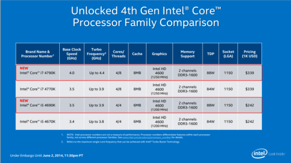 Intel DC SKU