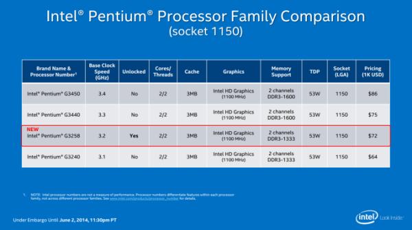 Intel Pentium SKU
