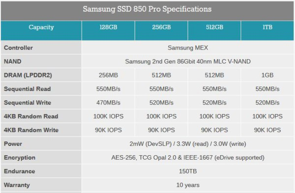 Samsung 850 Pro family specs table