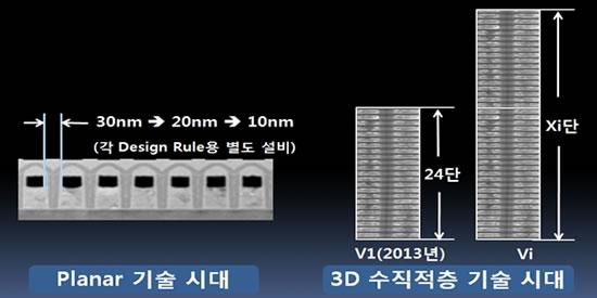 samsung planar NAND