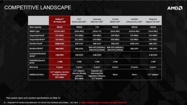 AMD-Radeon-R7-SSD competitors