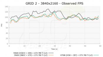 GRID2_3840x2160_OFPS