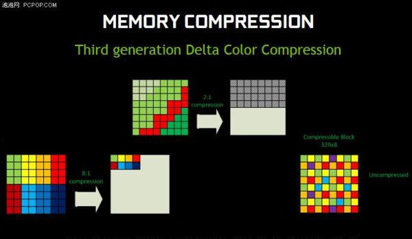 maxwell leak memory compression