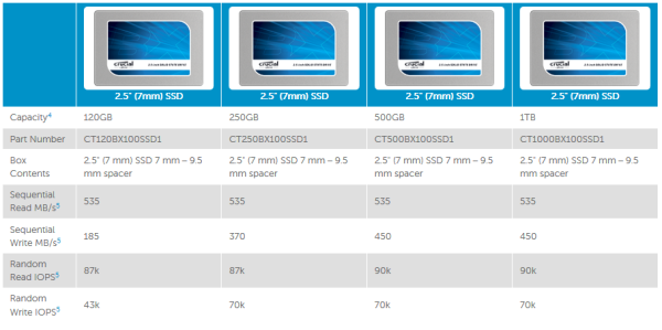 Crucial BX100 specs