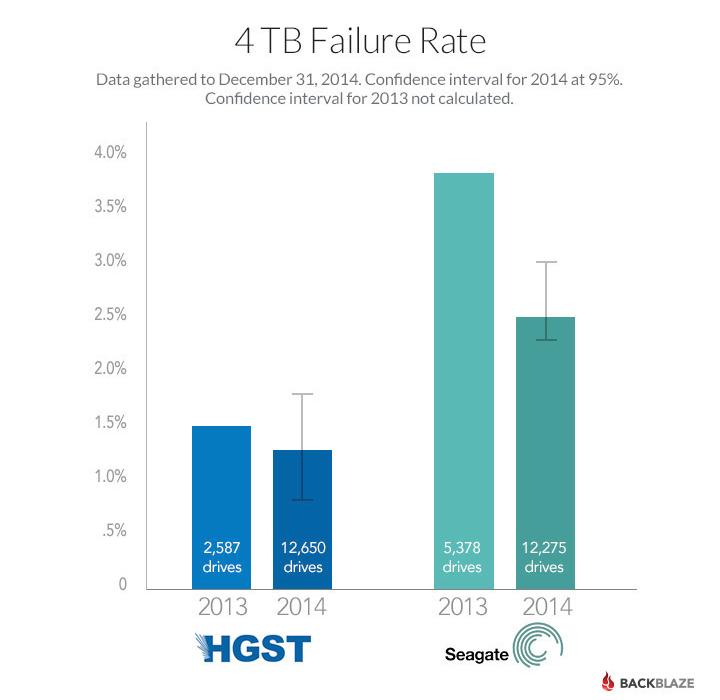 backblaze-4tb-failure-rates