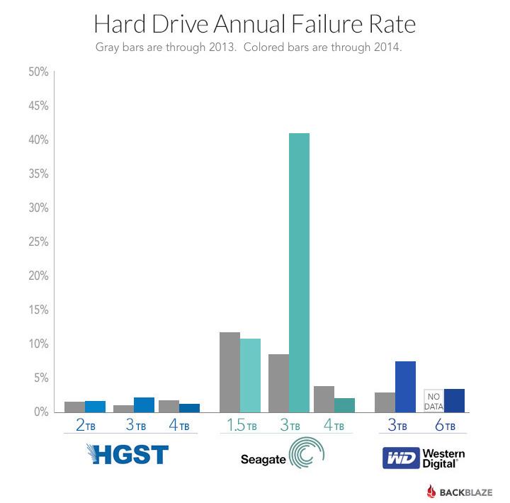 backblaze-drive-failure-by-manufacturer1