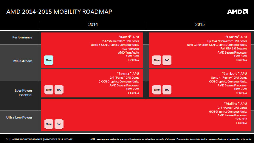 AMD-Carrizo-APU-Roadmap