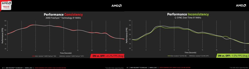AMD FreeSync release comparison GSync