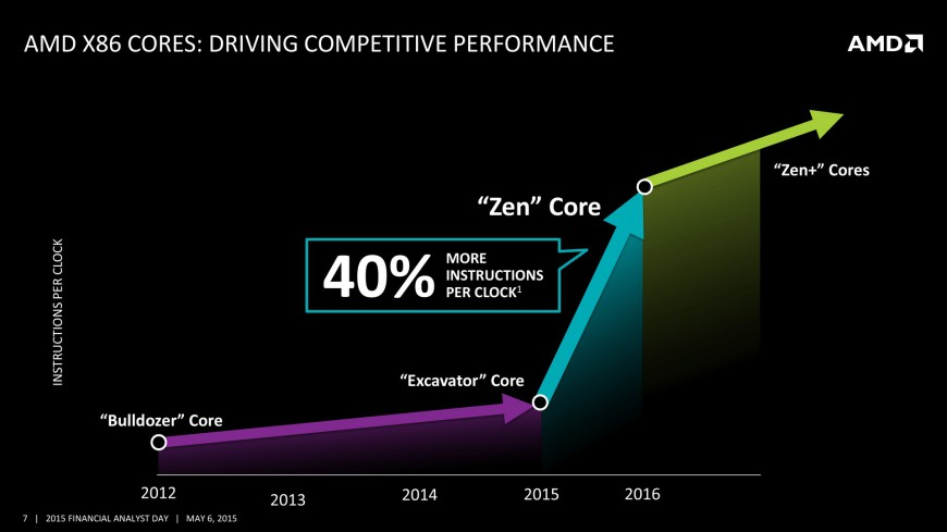 AMD-cpu-zen-plans-2016 (2)