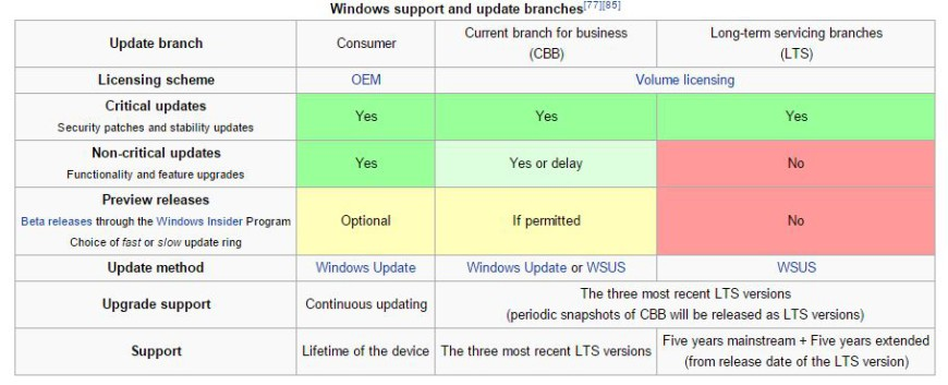 windows 10 editions