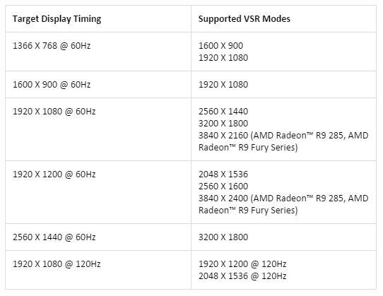 AMD-vsr-support