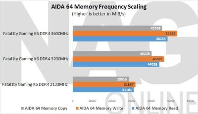 ASRock-Fatal1ty-Z170-Gaming-K6-AIDA-64-Performance
