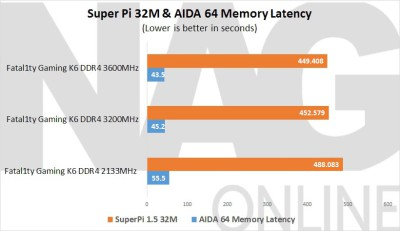 ASRock-Fatal1ty-Z170-Gaming-K6-Super-Pi-32M-&-AIDA-64-Latency