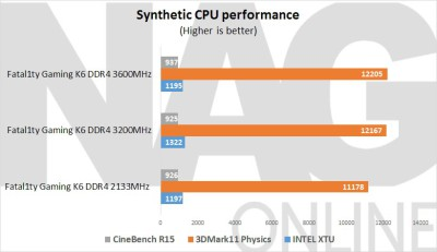 ASRock-Fatal1ty-Z170-Gaming-K6-Synthetic-CPU-Performance
